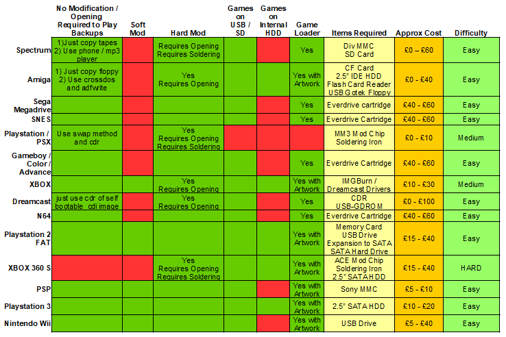 Console Modding Checklist (All systems) – scunster co uk